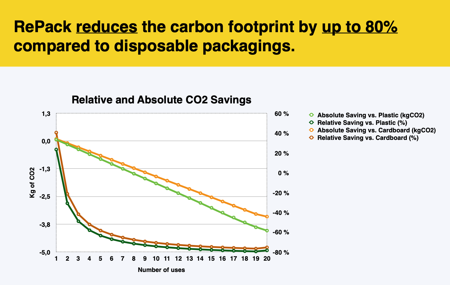 Repack CO2 savings report