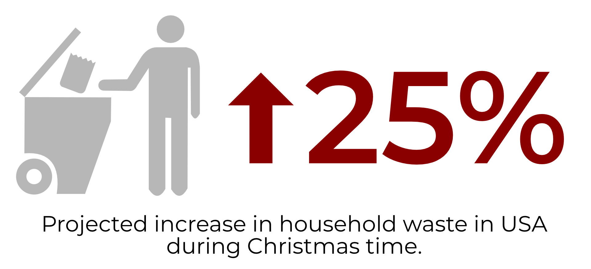 25% increase in household waste during Christmas